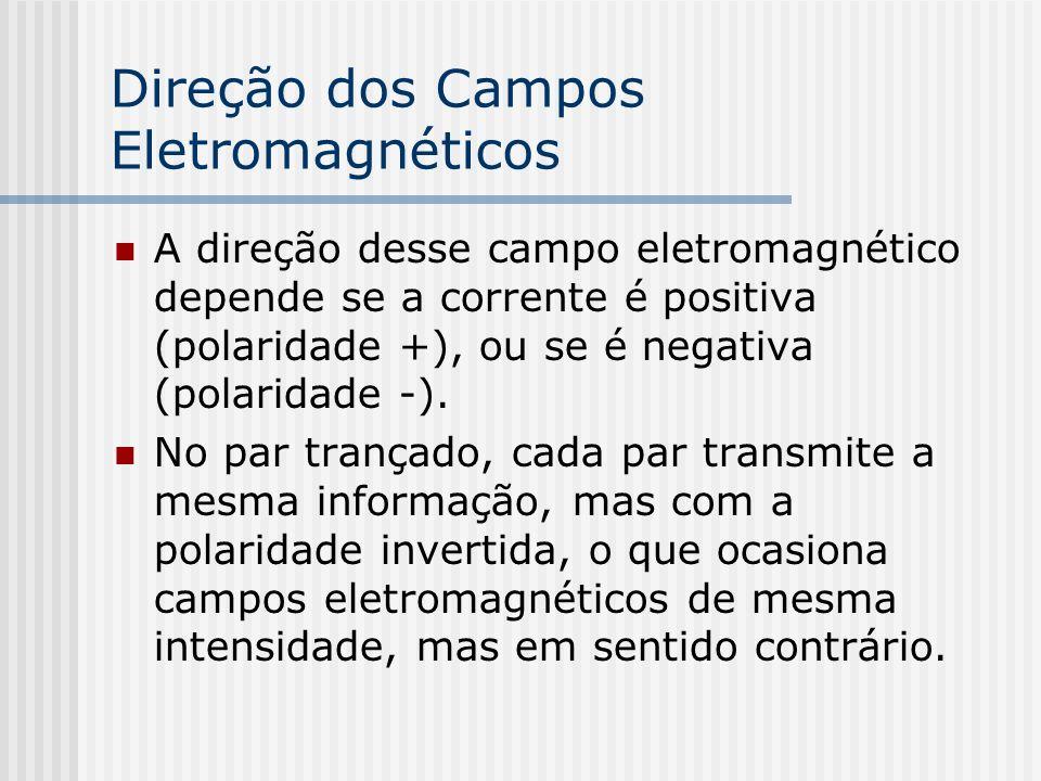 Direção dos Campos Eletromagnéticos