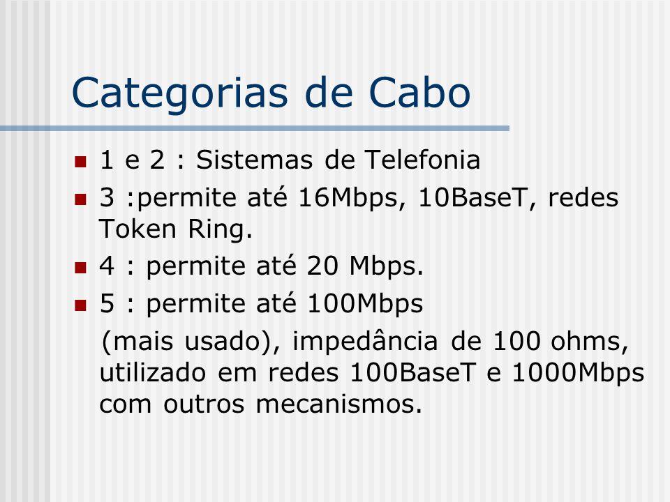 Categorias de Cabo 1 e 2 : Sistemas de Telefonia