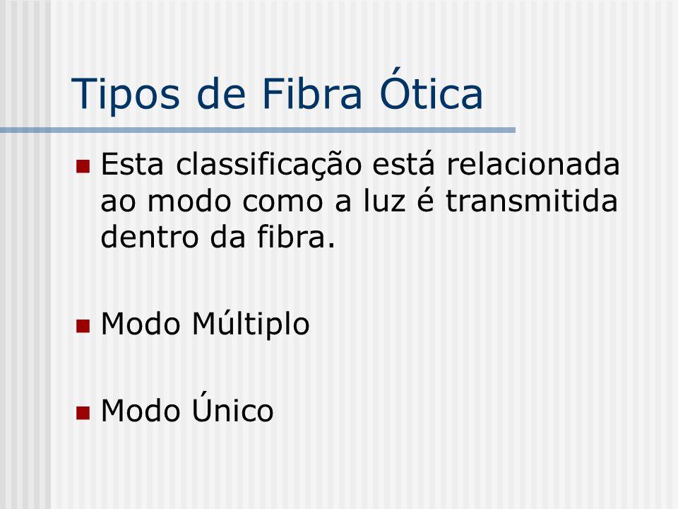 Tipos de Fibra Ótica Esta classificação está relacionada ao modo como a luz é transmitida dentro da fibra.