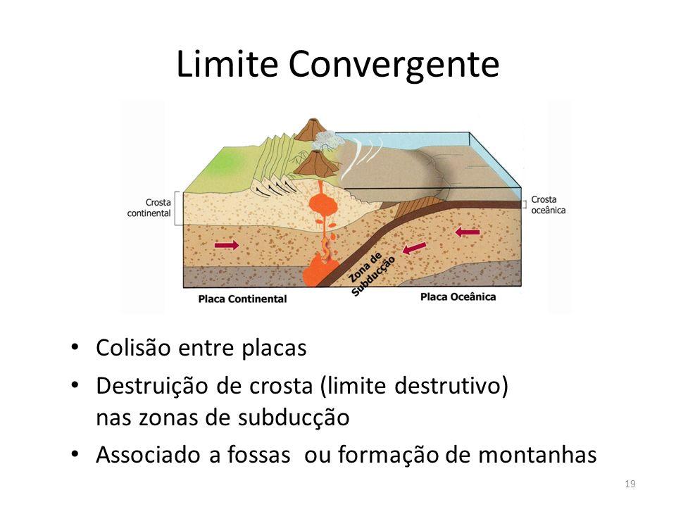 Limite Convergente Colisão entre placas