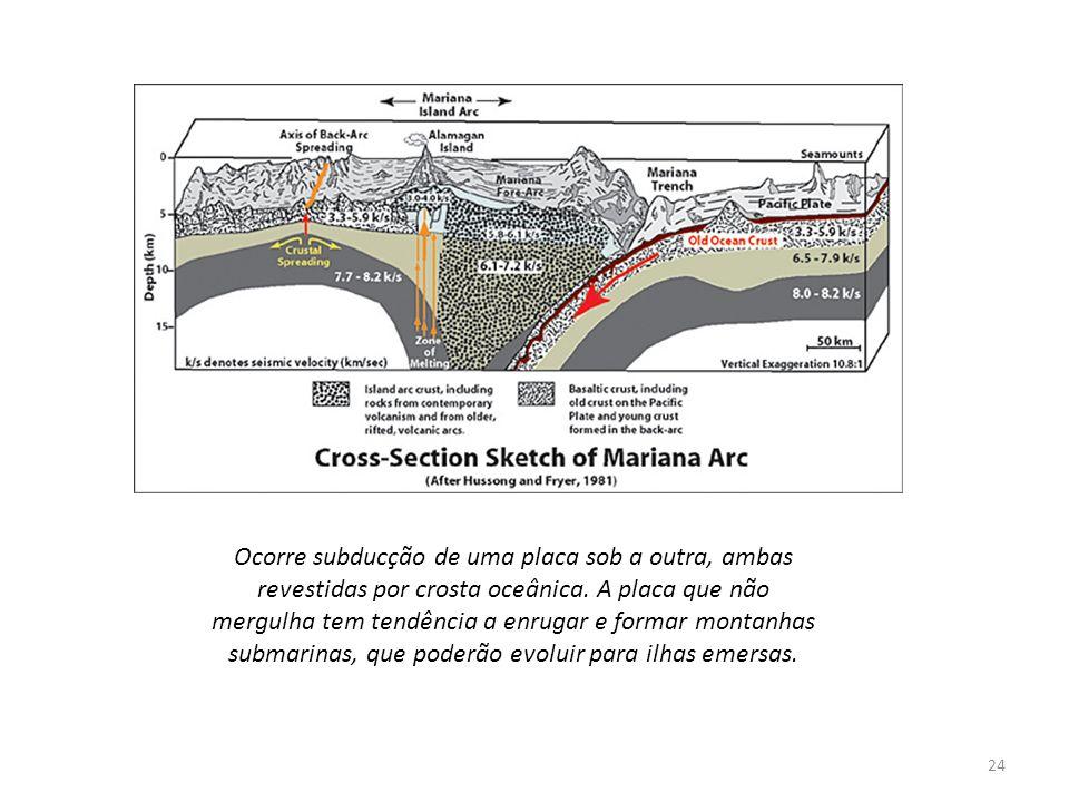 Ocorre subducção de uma placa sob a outra, ambas revestidas por crosta oceânica.