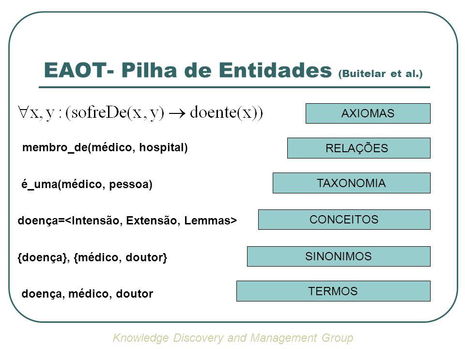 EAOT- Pilha de Entidades (Buitelar et al.)
