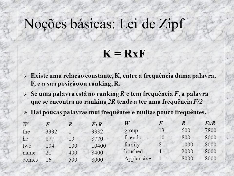 Noções básicas: Lei de Zipf