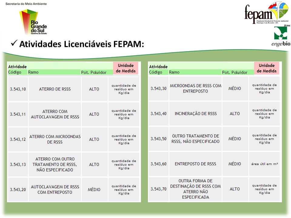 Atividades Licenciáveis FEPAM: