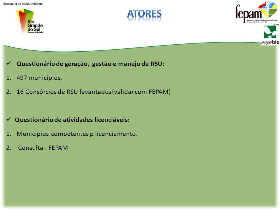 atores Questionário de geração, gestão e manejo de RSU: