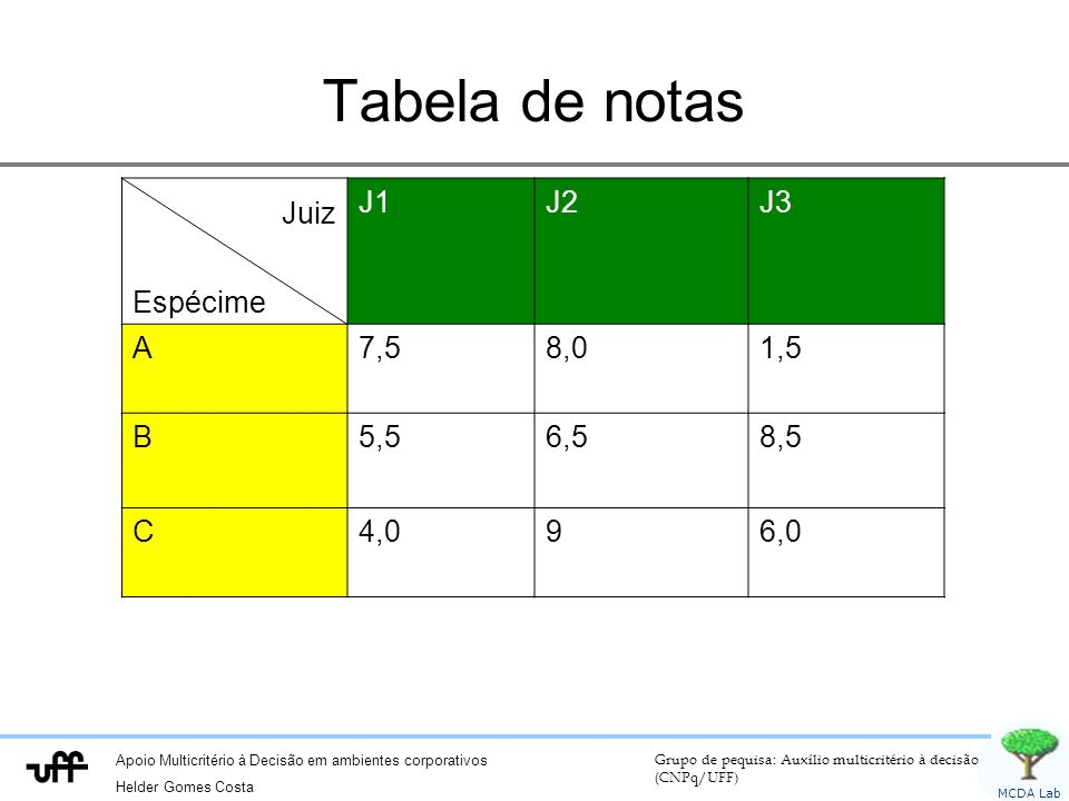 Tabela de notas Juiz Espécime J1 J2 J3 A 7,5 8,0 1,5 B 5,5 6,5 8,5 C