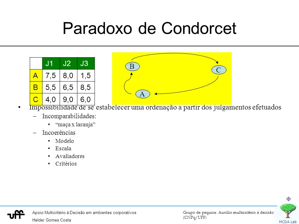 Paradoxo de Condorcet Impossibilidade de se estabelecer uma ordenação a partir dos julgamentos efetuados.