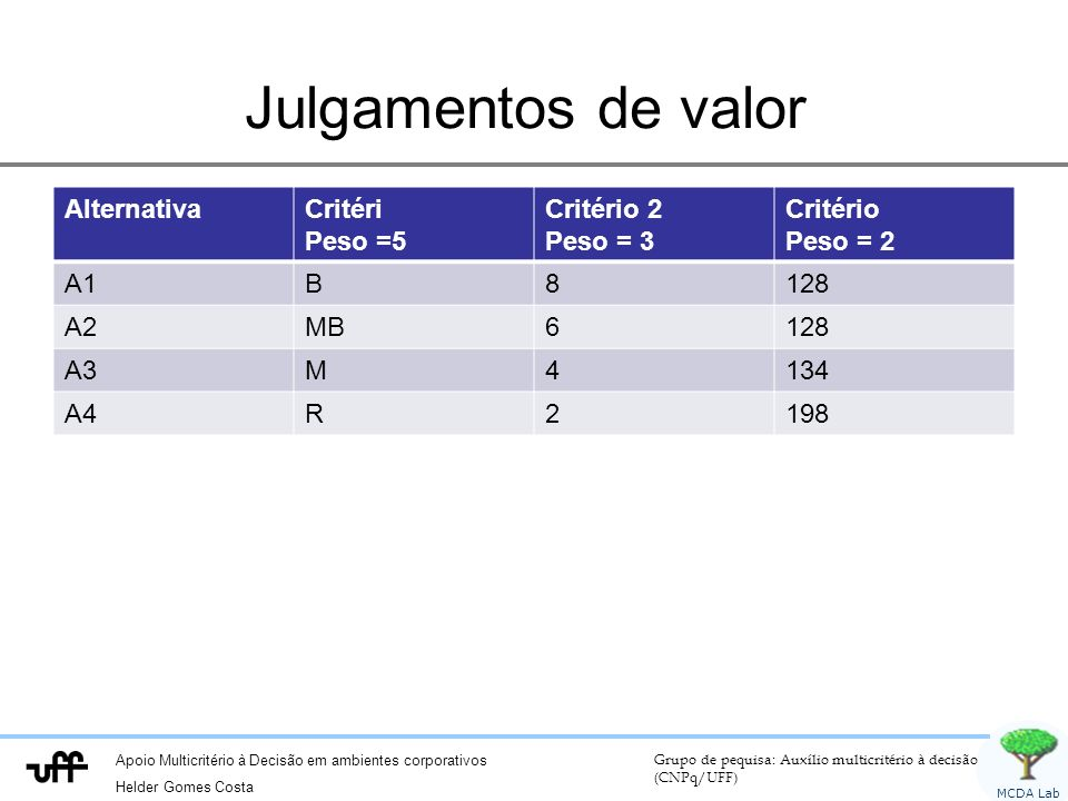 Julgamentos de valor Alternativa Critéri Peso =5 Critério 2 Peso = 3