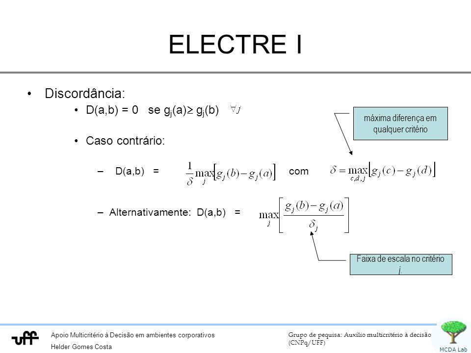 ELECTRE I Discordância: D(a,b) = 0 se gj(a) gj(b) Caso contrário: