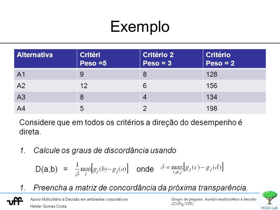 Exemplo Alternativa. Critéri. Peso =5. Critério 2. Peso = 3. Critério. Peso = 2. A1. 9. 8.