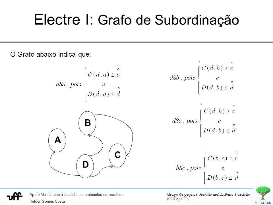 Electre I: Grafo de Subordinação