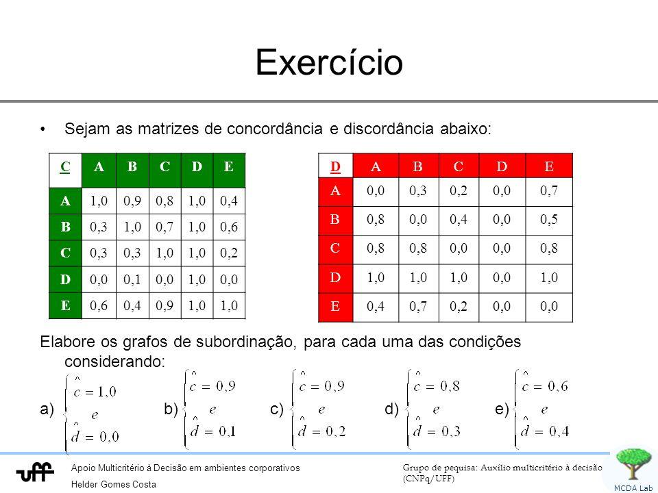 Exercício Sejam as matrizes de concordância e discordância abaixo: F