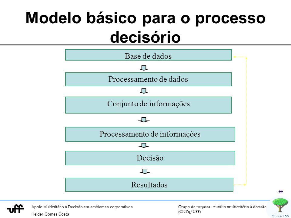 Modelo básico para o processo decisório