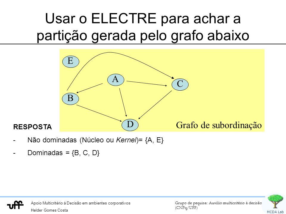 Usar o ELECTRE para achar a partição gerada pelo grafo abaixo