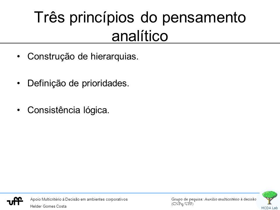 Três princípios do pensamento analítico