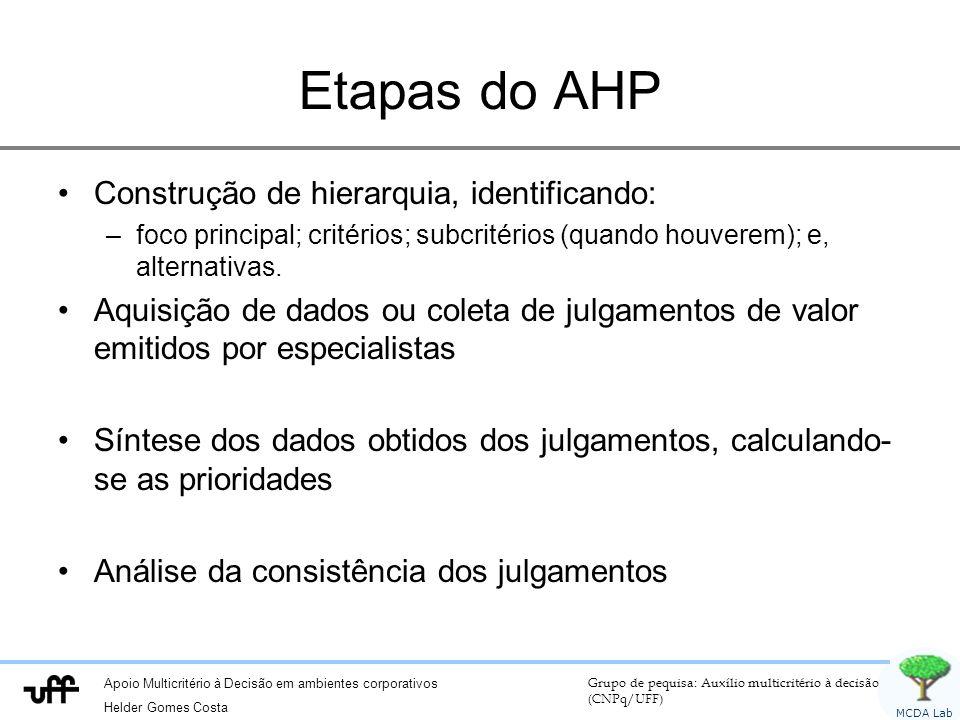 Etapas do AHP Construção de hierarquia, identificando: