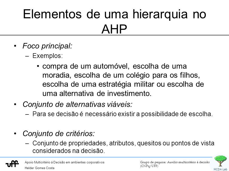 Elementos de uma hierarquia no AHP