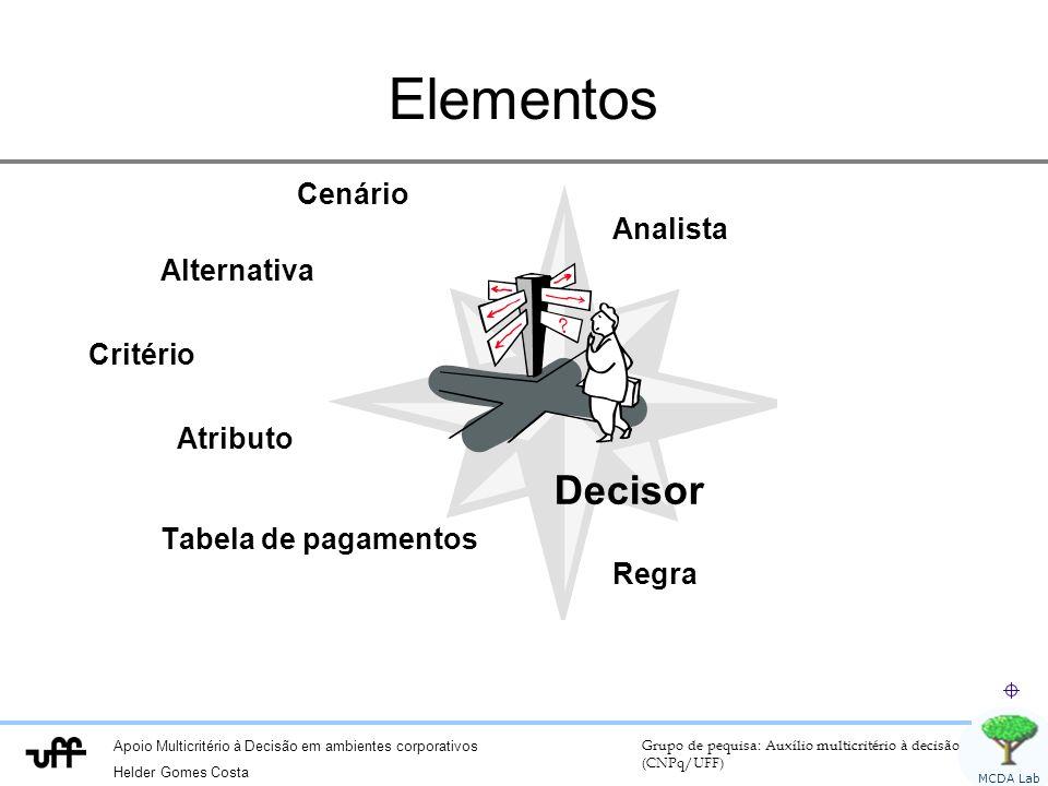 Elementos Cenário Analista Alternativa Critério Atributo Decisor