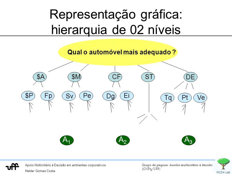 Representação gráfica: hierarquia de 02 níveis