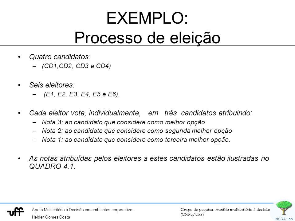 EXEMPLO: Processo de eleição