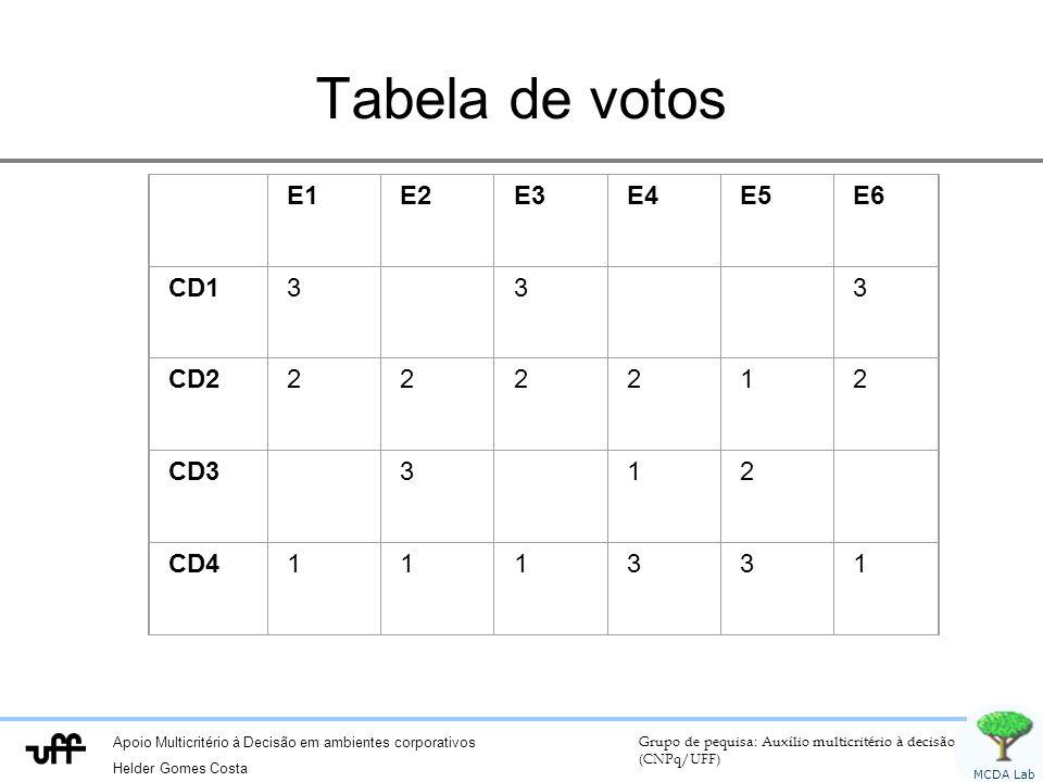 Tabela de votos E1 E2 E3 E4 E5 E6 CD1 3 CD2 2 1 CD3 CD4