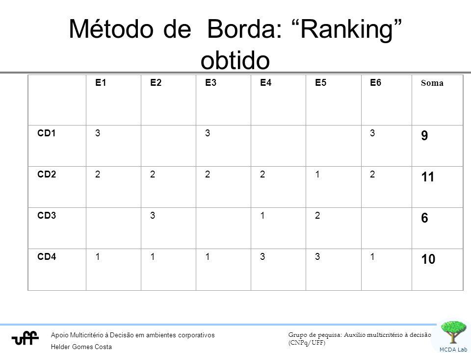 Método de Borda: Ranking obtido