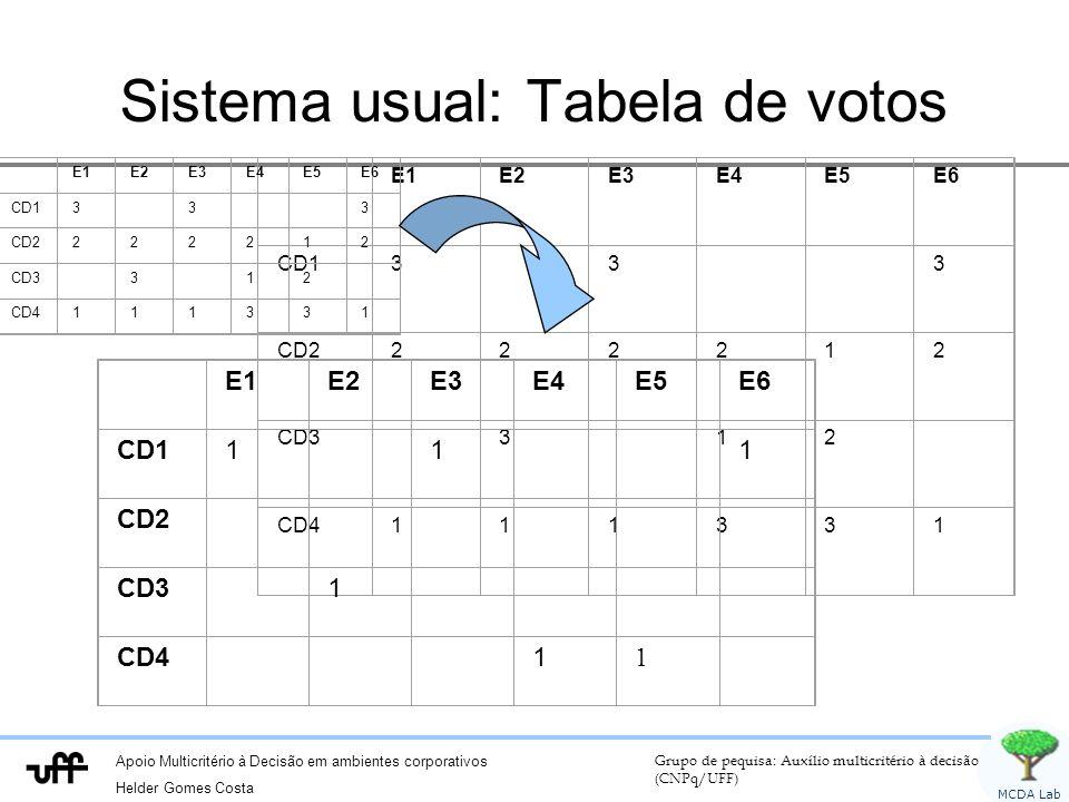 Sistema usual: Tabela de votos