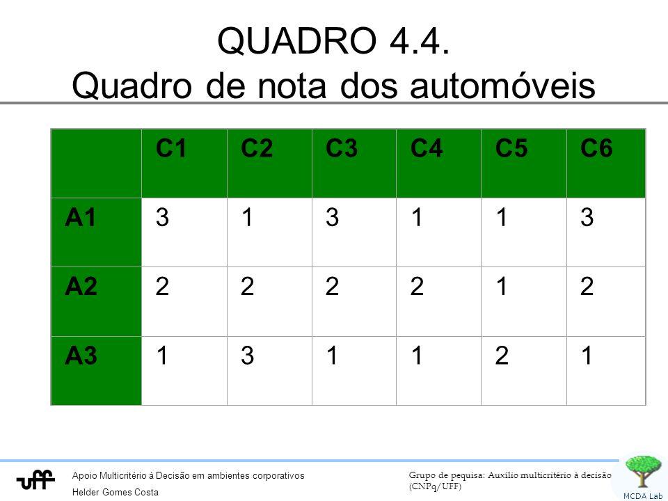 QUADRO 4.4. Quadro de nota dos automóveis