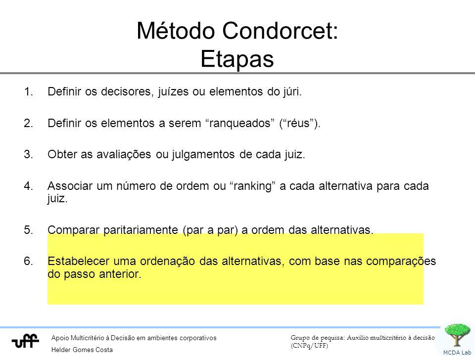 Método Condorcet: Etapas