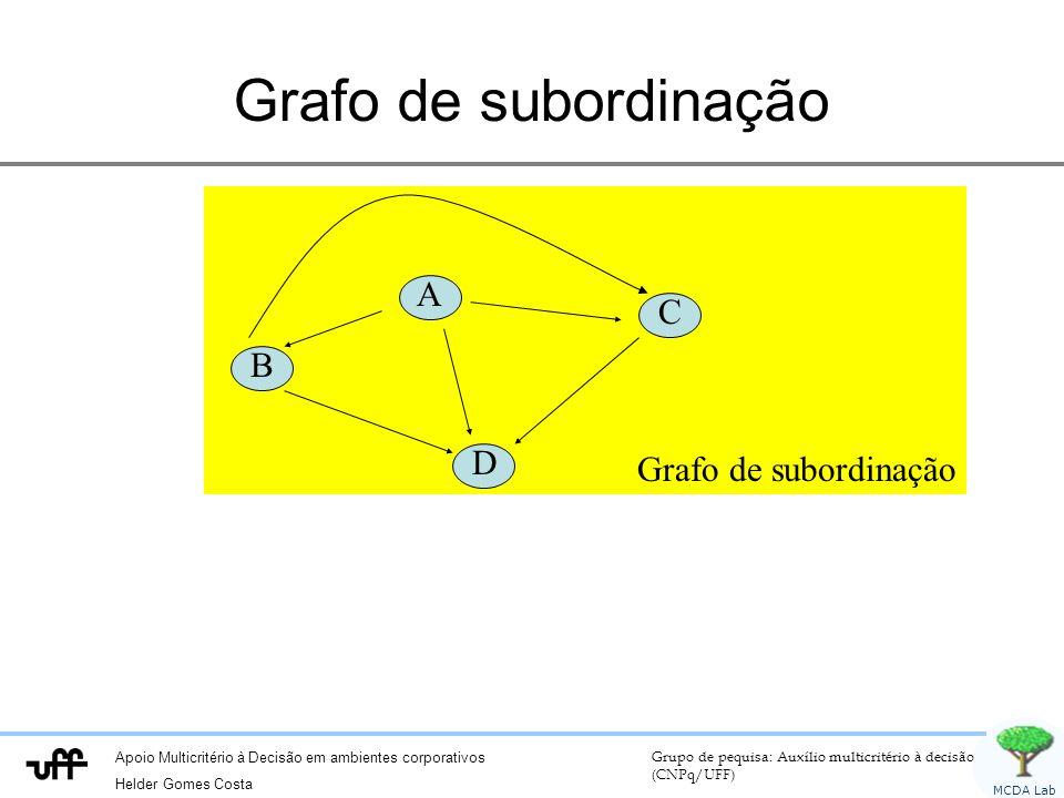Grafo de subordinação Grafo de subordinação A B C D