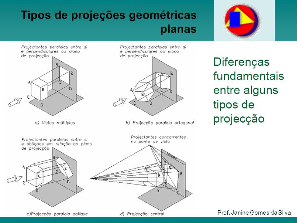 Tipos de projeções geométricas planas