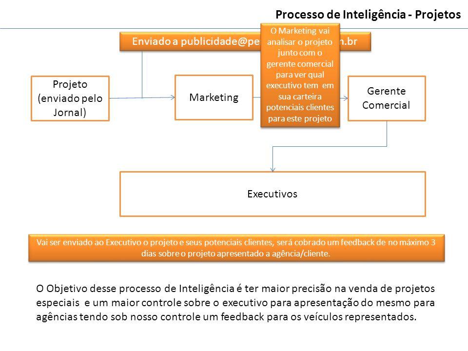 Processo de Inteligência - Projetos