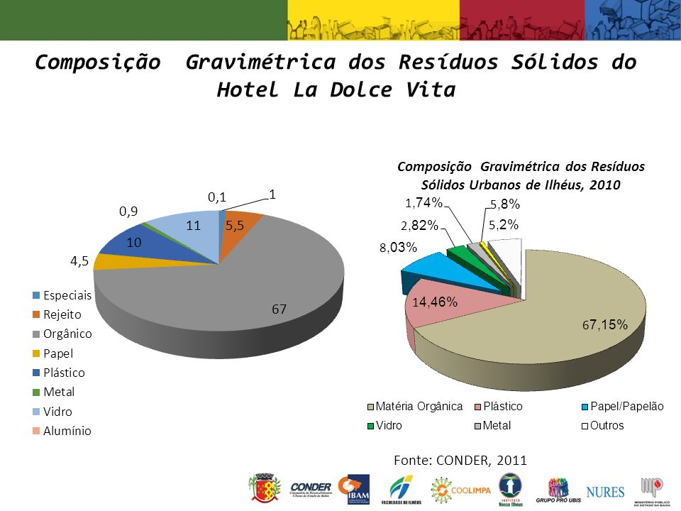 Composição Gravimétrica dos Resíduos Sólidos do Hotel La Dolce Vita