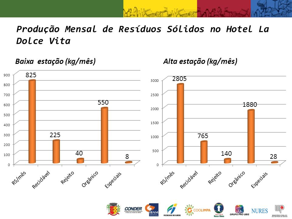 Produção Mensal de Resíduos Sólidos no Hotel La Dolce Vita