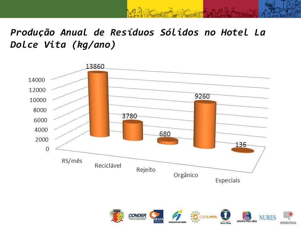 Produção Anual de Resíduos Sólidos no Hotel La Dolce Vita (kg/ano)