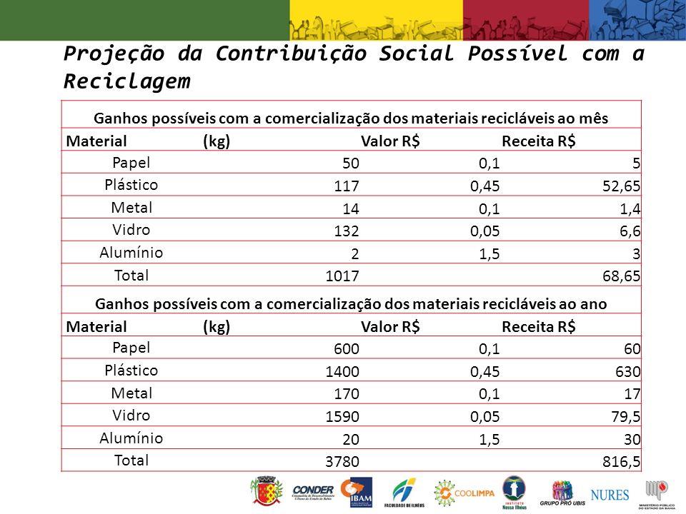 Projeção da Contribuição Social Possível com a Reciclagem