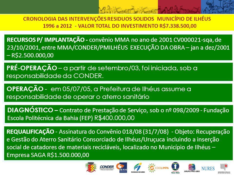 1996 a 2012 - VALOR TOTAL DO INVESTIMENTO R$7.338.500,00