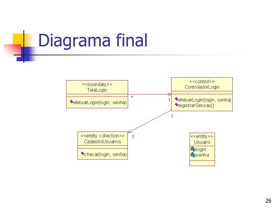 Diagrama final