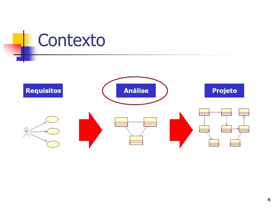 Contexto Requisitos Análise Projeto
