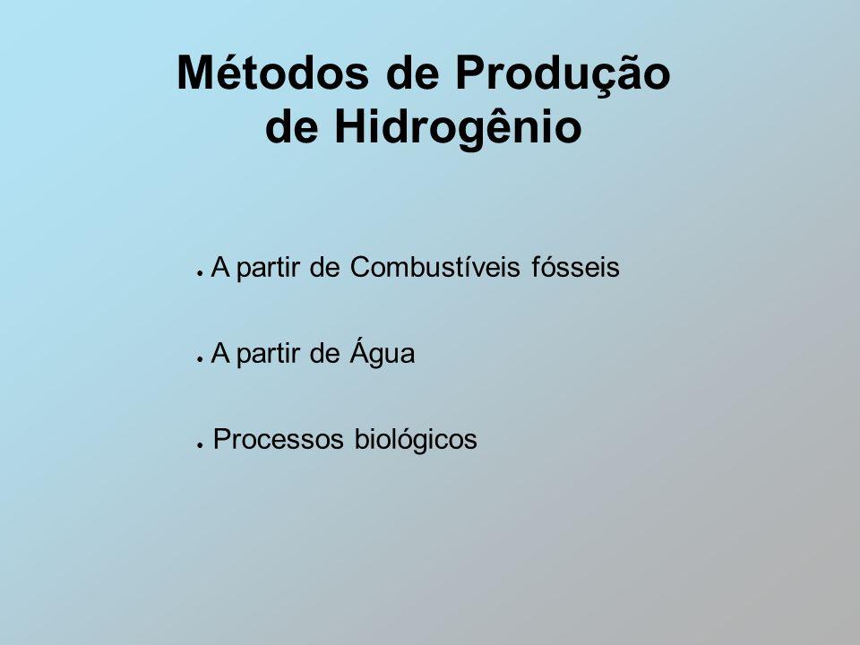Métodos de Produção de Hidrogênio