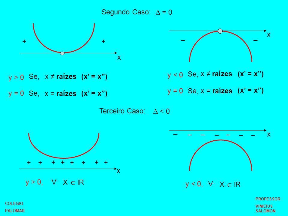 Segundo Caso:  = 0 x _ _ + + x Se, x ≠ raízes (x' = x ) y > 0 Se,