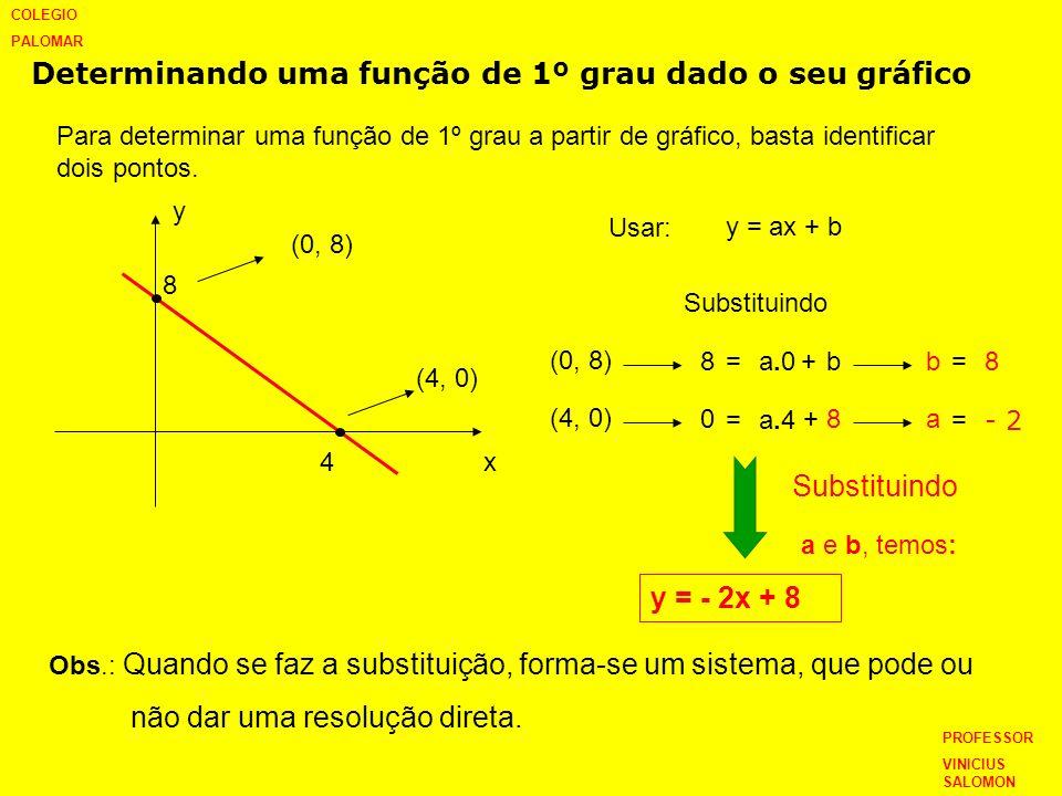 Determinando uma função de 1º grau dado o seu gráfico