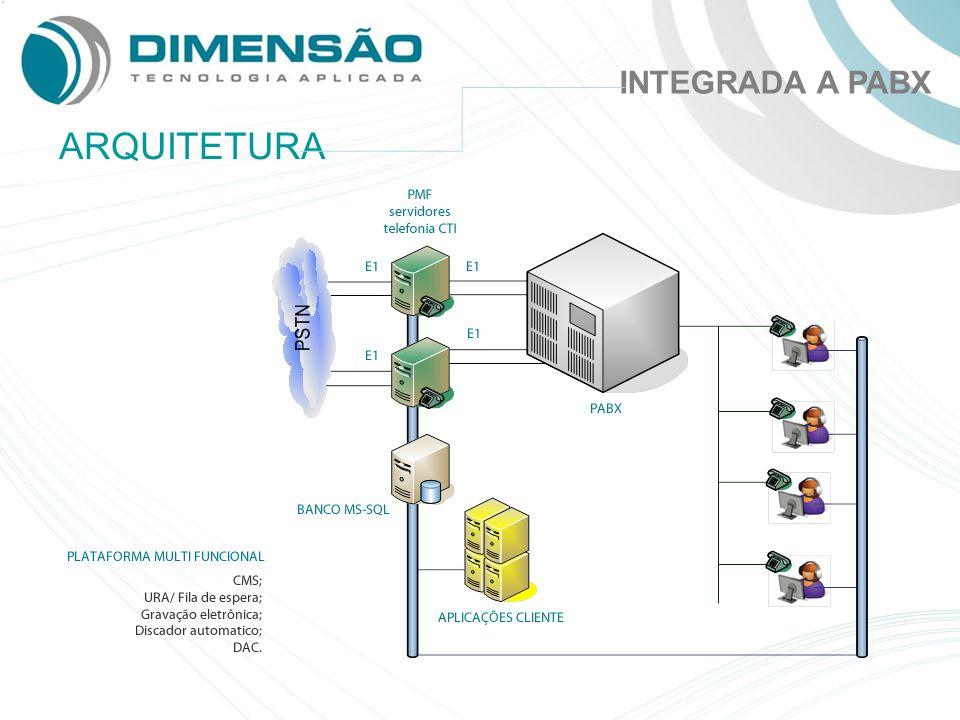 INTEGRADA A PABX ARQUITETURA