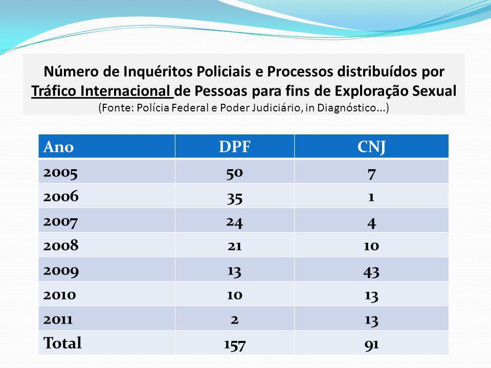 Número de Inquéritos Policiais e Processos distribuídos por Tráfico Internacional de Pessoas para fins de Exploração Sexual (Fonte: Polícia Federal e Poder Judiciário, in Diagnóstico...)