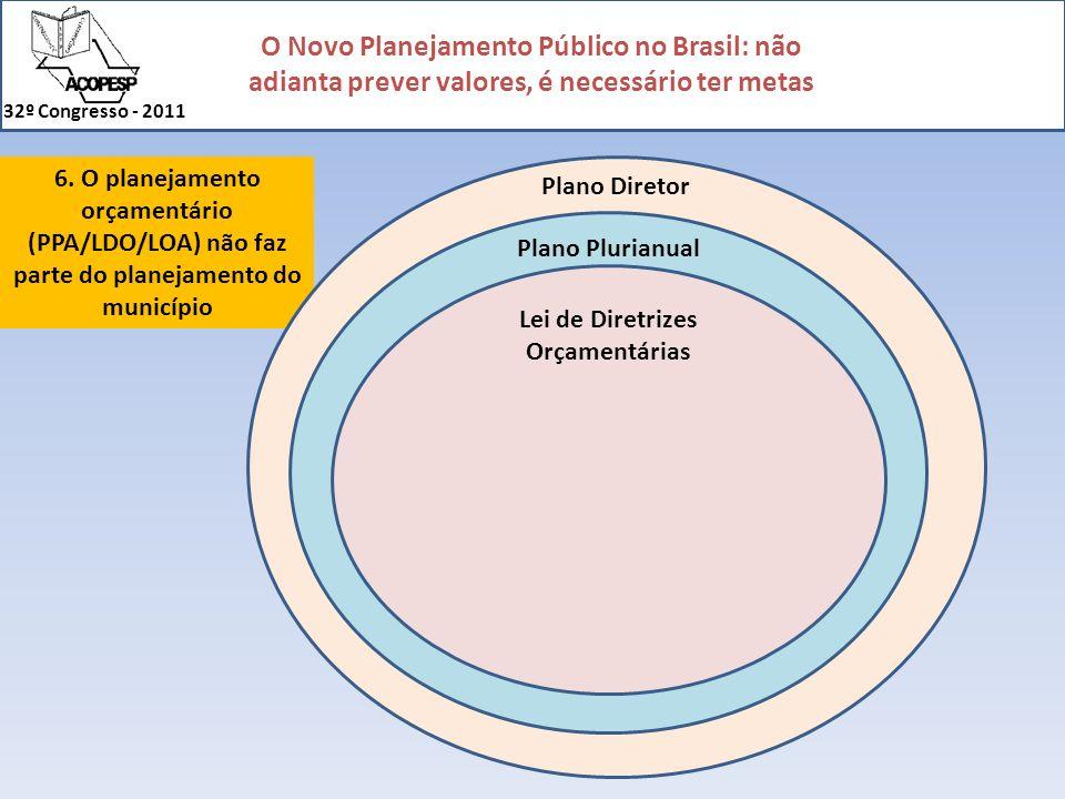 6. O planejamento orçamentário (PPA/LDO/LOA) não faz parte do planejamento do município