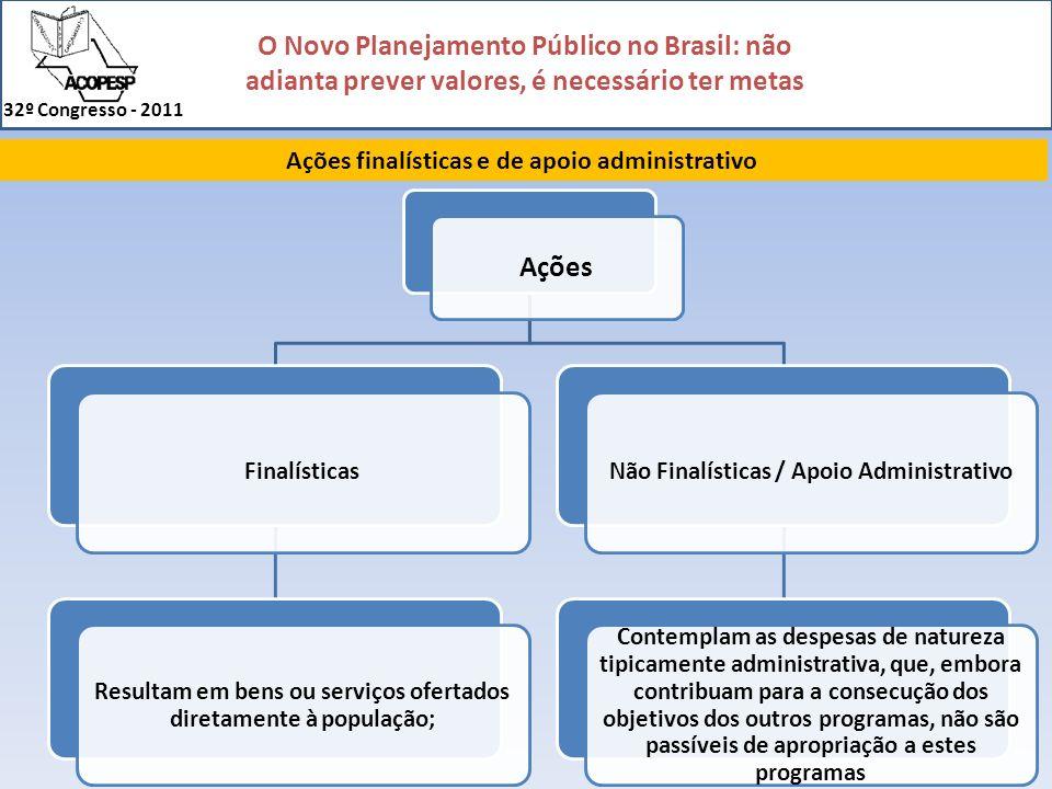 Ações finalísticas e de apoio administrativo