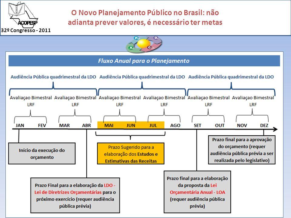 Esse slide mostra o ciclo PDCA na administração pública.