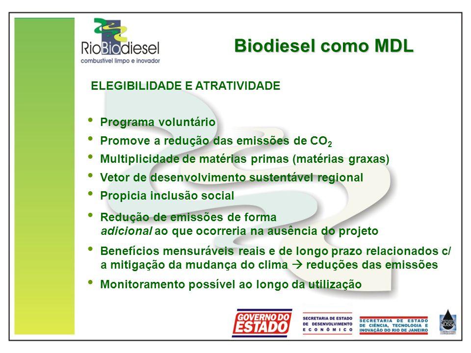 Biodiesel como MDL ELEGIBILIDADE E ATRATIVIDADE Programa voluntário