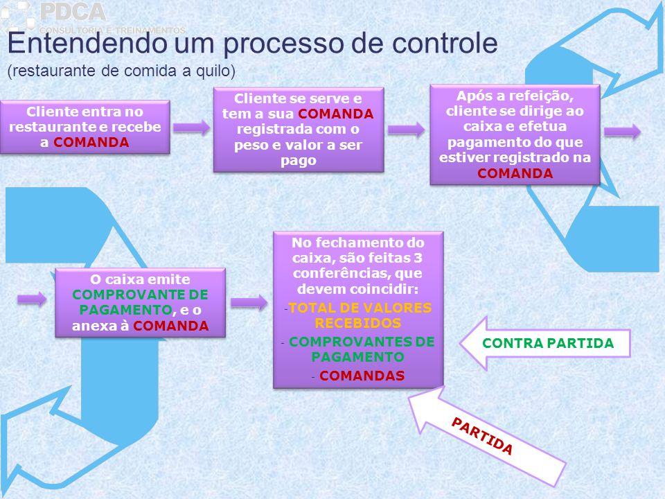 Entendendo um processo de controle (restaurante de comida a quilo)
