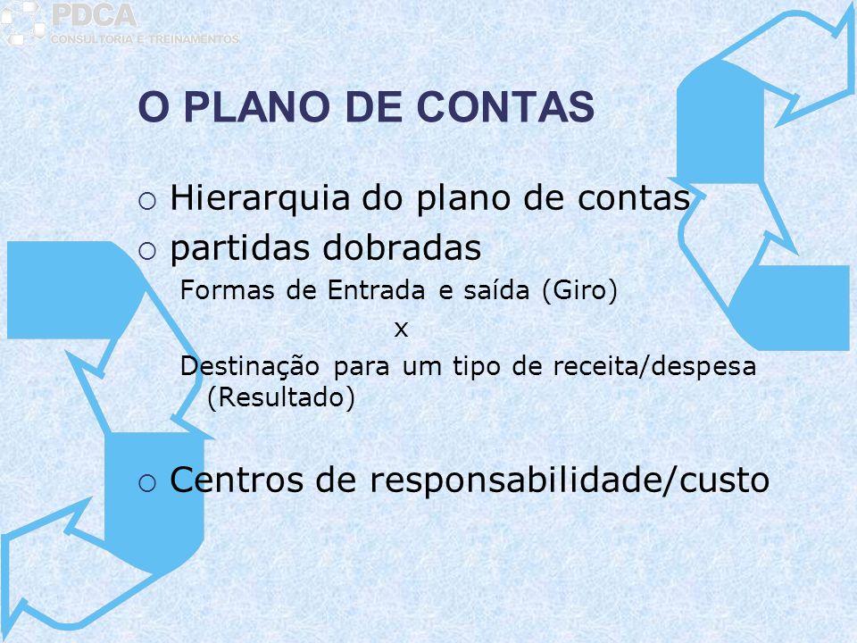 O PLANO DE CONTAS Hierarquia do plano de contas partidas dobradas